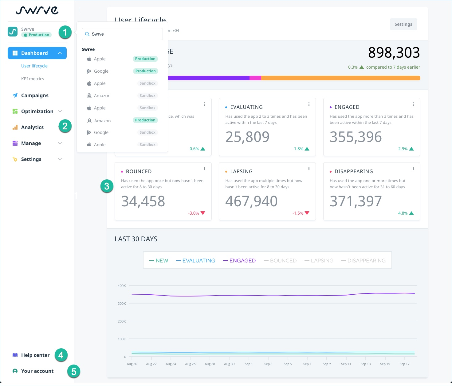 Overview of Swrve dashboard