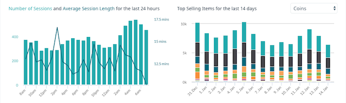 KPI metrics dashboard number of sessions and top selling items charts