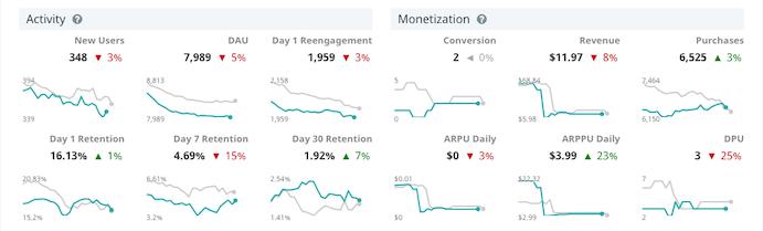 KPI metrics dashboard activity and monetization graphs