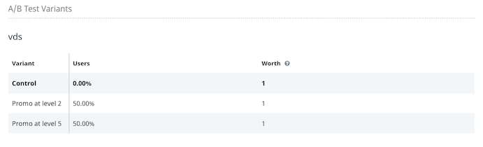 A/B test variants user breakdown